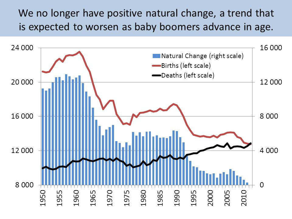 We no longer have positive natural change, a trend that is expected to worsen as baby boomers advance in age.