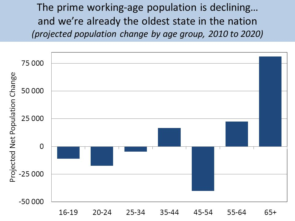 The prime working-age population is declining… and were already the oldest state in the nation (projected population change by age group, 2010 to 2020)