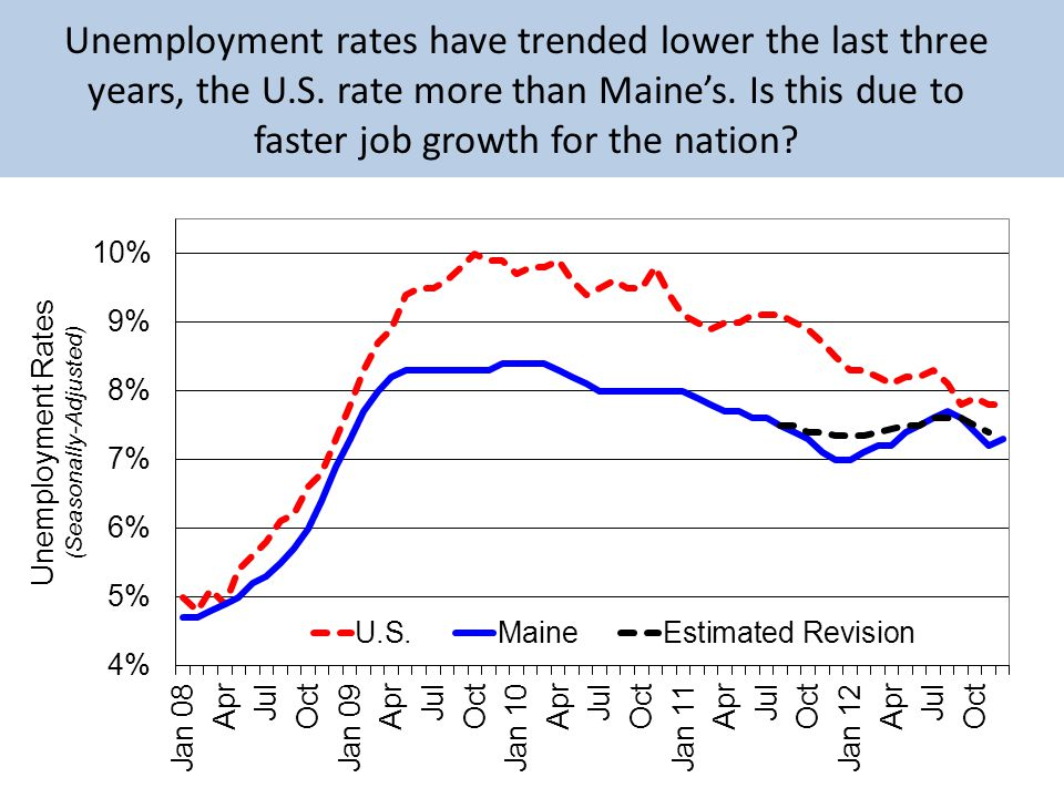 Unemployment rates have trended lower the last three years, the U.S.
