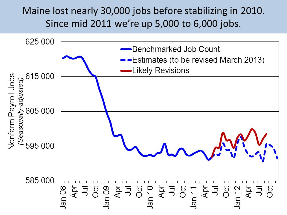Maine lost nearly 30,000 jobs before stabilizing in 2010.