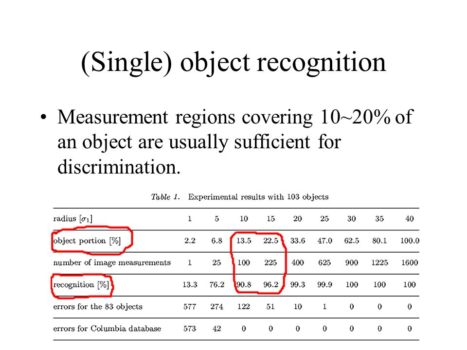 Measurement regions covering 10~20% of an object are usually sufficient for discrimination.