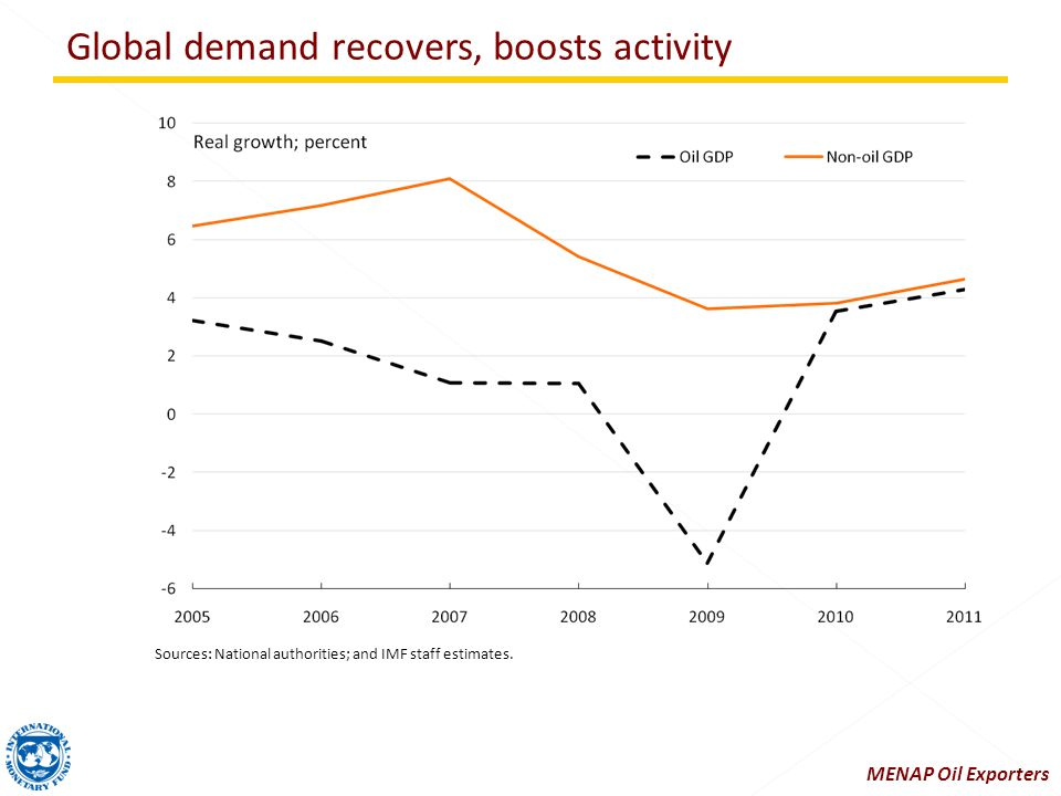 Global demand recovers, boosts activity Sources: National authorities; and IMF staff estimates.