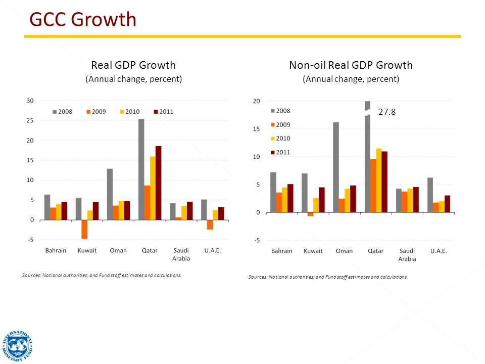 Non-oil Real GDP Growth (Annual change, percent) Real GDP Growth (Annual change, percent) Sources: National authorities; and Fund staff estimates and calculations.