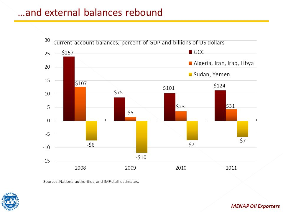 …and external balances rebound Sources: National authorities; and IMF staff estimates.