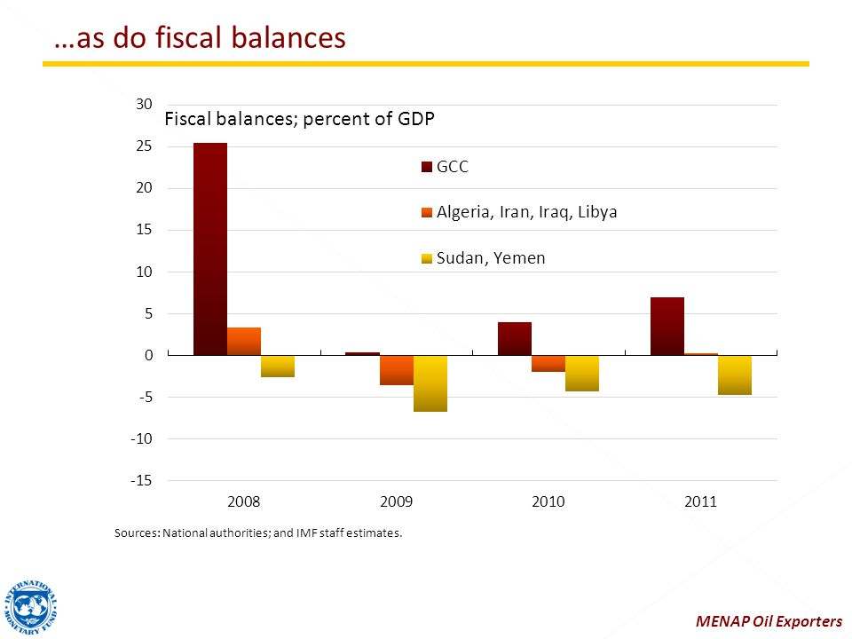 …as do fiscal balances Sources: National authorities; and IMF staff estimates. MENAP Oil Exporters