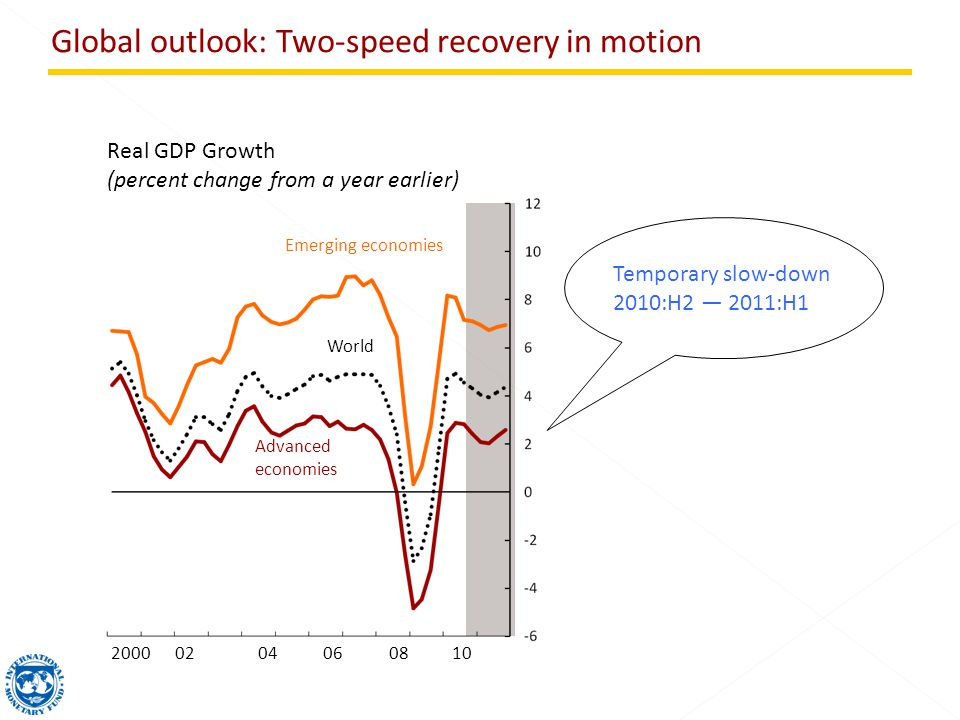 Global outlook: Two-speed recovery in motion Real GDP Growth (percent change from a year earlier) World Emerging economies Advanced economies Temporary slow-down 2010:H2 2011:H1