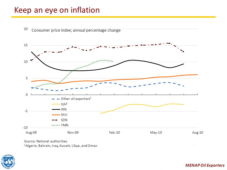 Keep an eye on inflation Source: National authorities.