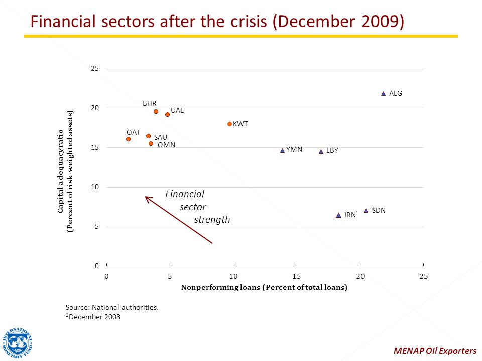 Financial sectors after the crisis (December 2009) Source: National authorities.