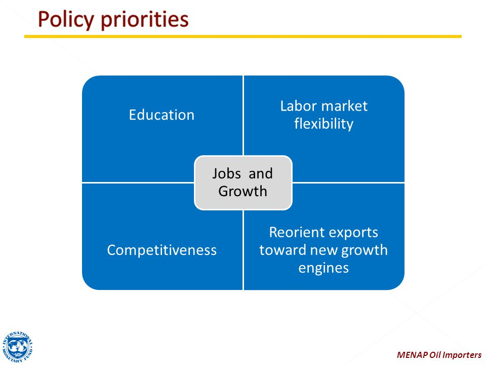 Education Labor market flexibility Competitiveness Reorient exports toward new growth engines Jobs and Growth MENAP Oil Importers