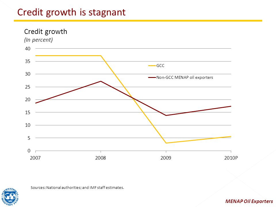 Credit growth is stagnant Sources: National authorities; and IMF staff estimates.