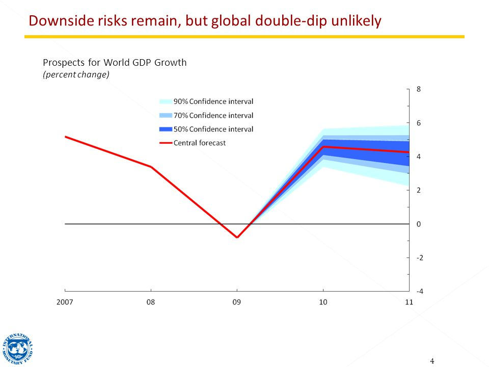 4 Prospects for World GDP Growth (percent change) Downside risks remain, but global double-dip unlikely