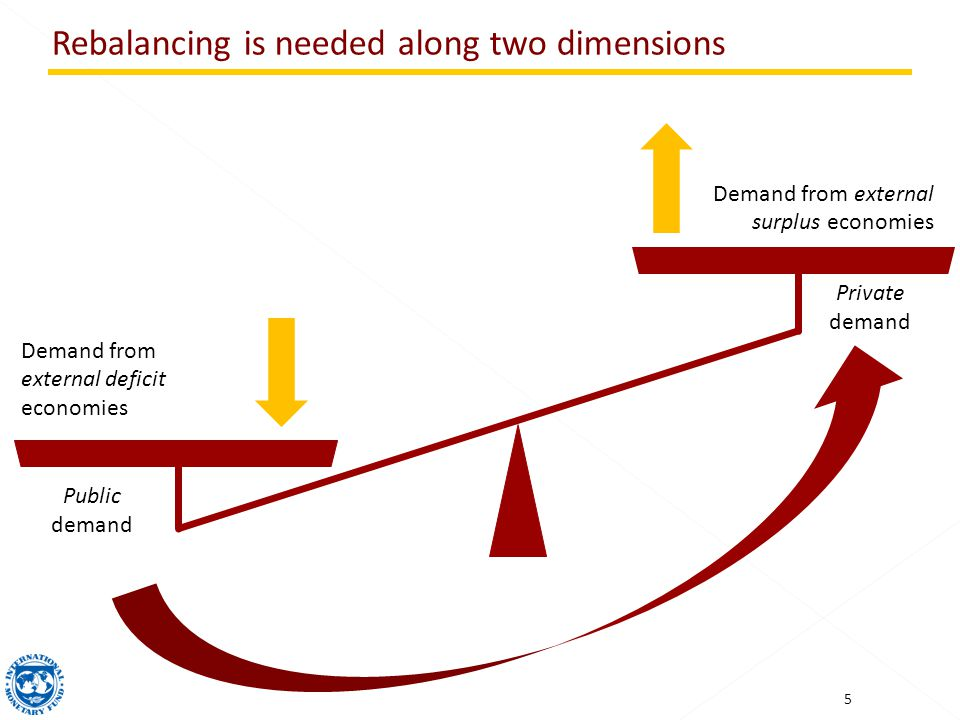 Rebalancing is needed along two dimensions Demand from external surplus economies 5 Demand from external deficit economies Private demand Public demand