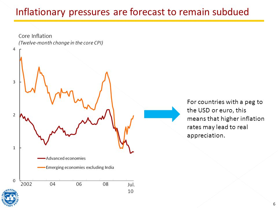 6 Inflationary pressures are forecast to remain subdued Core Inflation (Twelve-month change in the core CPI) Jul.