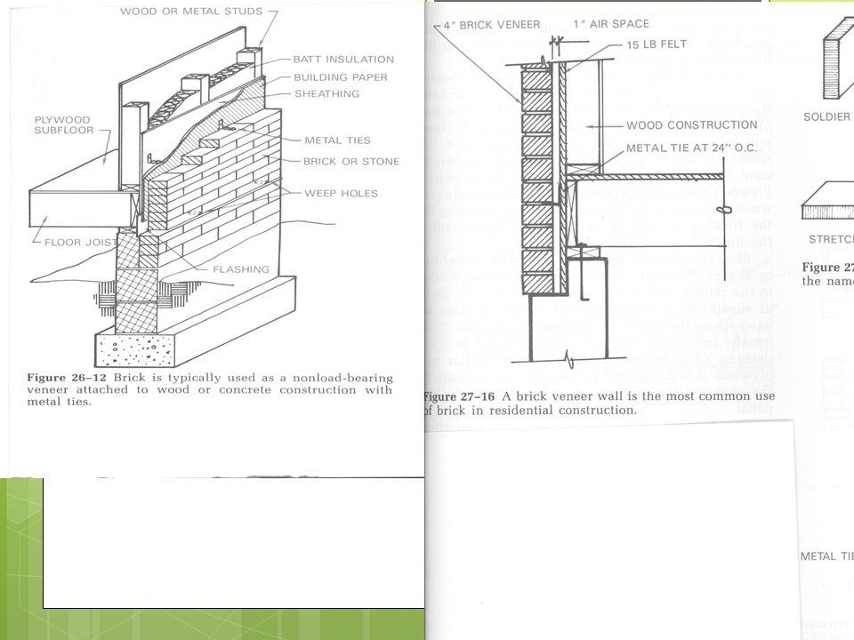 Finishes many options Walls wood shakes, shingles, board
