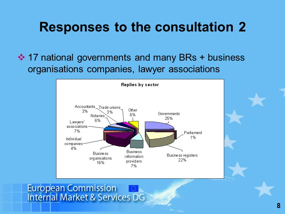 8 Responses to the consultation 2 17 national governments and many BRs + business organisations companies, lawyer associations