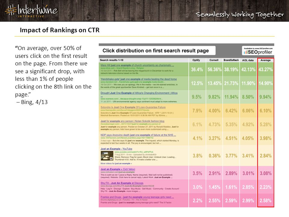 Impact of Rankings on CTR On average, over 50% of users click on the first result on the page.