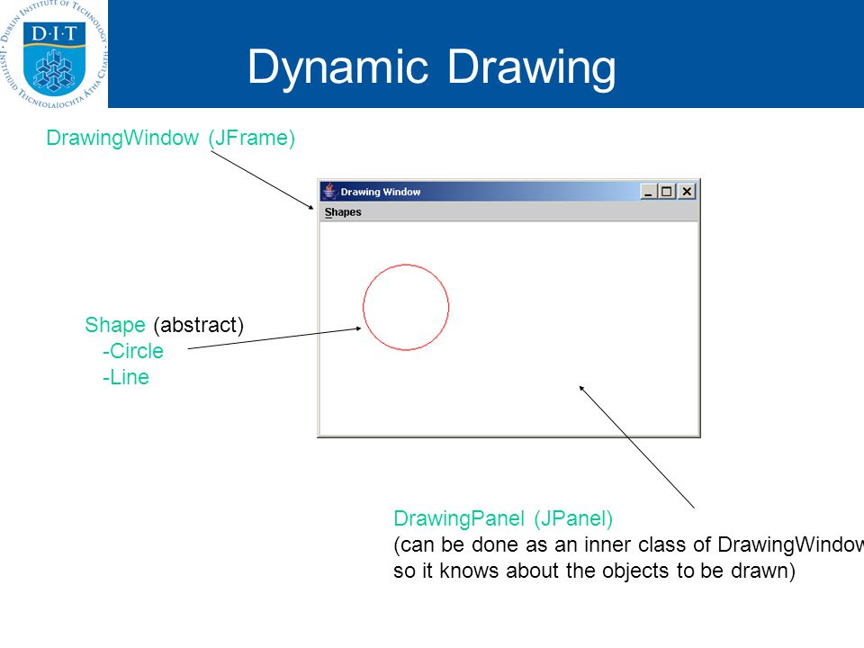 DrawingWindow (JFrame) DrawingPanel (JPanel) (can be done as an inner class of DrawingWindow so it knows about the objects to be drawn) Shape (abstract) -Circle -Line Dynamic Drawing