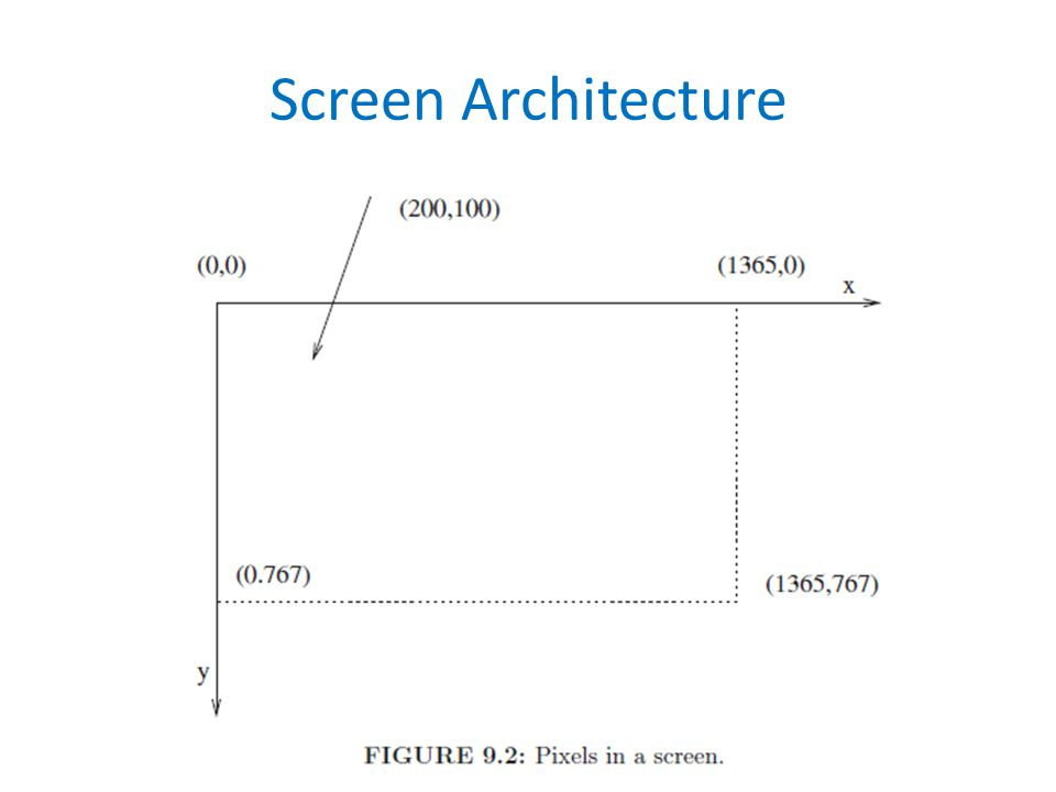 Screen Architecture