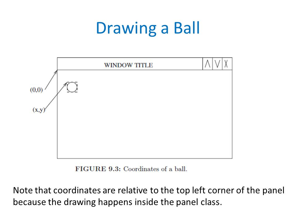 Drawing a Ball Note that coordinates are relative to the top left corner of the panel because the drawing happens inside the panel class.