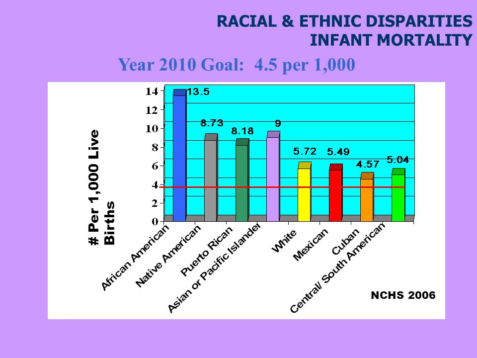 RACIAL & ETHNIC DISPARITIES INFANT MORTALITY # Per 1,000 Live Births NCHS 2006 Year 2010 Goal: 4.5 per 1,000