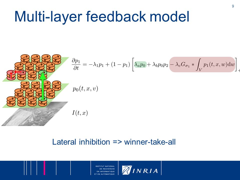 9 Lateral inhibition => winner-take-all