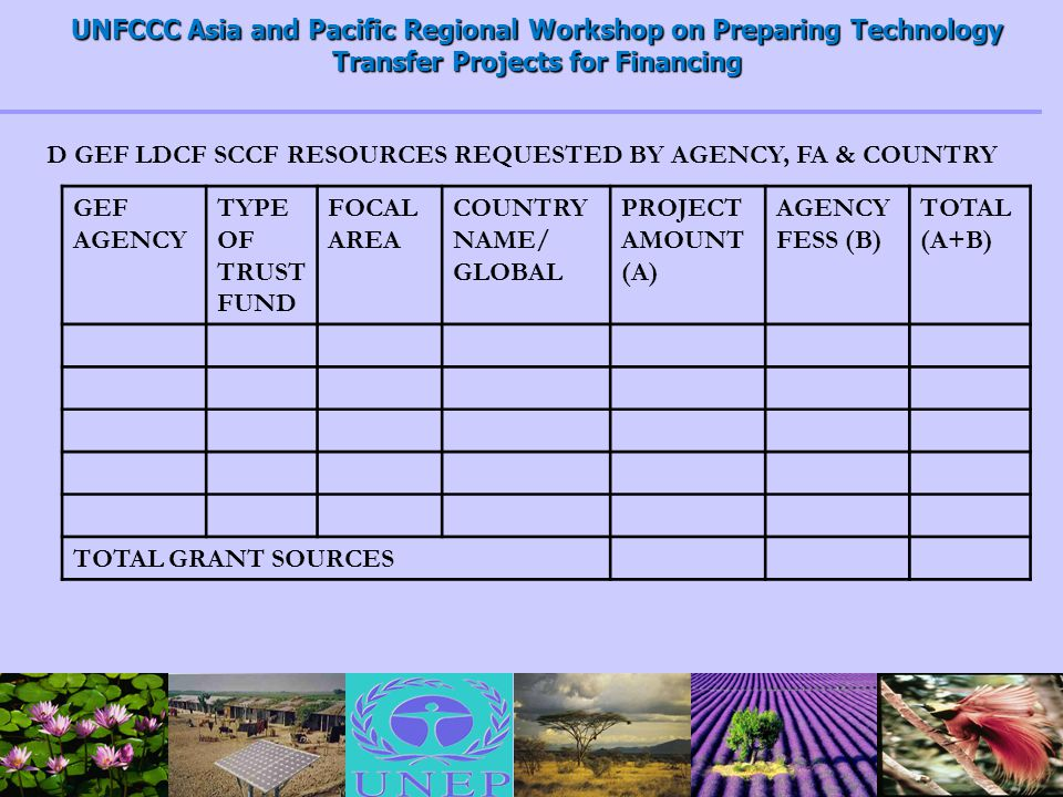 UNFCCC Asia and Pacific Regional Workshop on Preparing Technology Transfer Projects for Financing GEF AGENCY TYPE OF TRUST FUND FOCAL AREA COUNTRY NAME/ GLOBAL PROJECT AMOUNT (A) AGENCY FESS (B) TOTAL (A+B) TOTAL GRANT SOURCES D GEF LDCF SCCF RESOURCES REQUESTED BY AGENCY, FA & COUNTRY