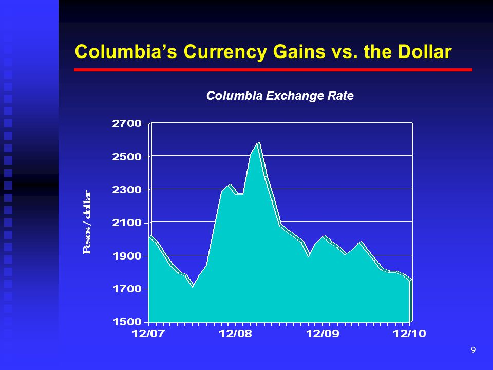 9 Columbias Currency Gains Vs The Dollar Columbia Exchange Rate