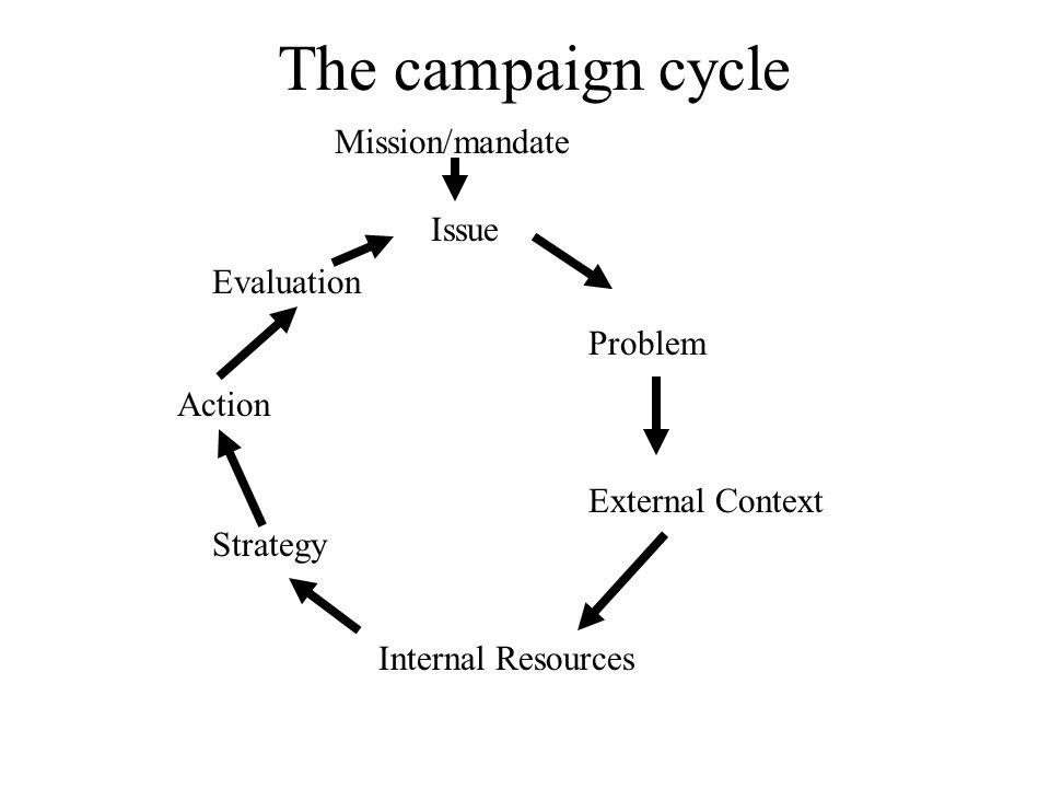 The campaign cycle Issue Problem External Context Internal Resources Strategy Action Evaluation Mission/mandate