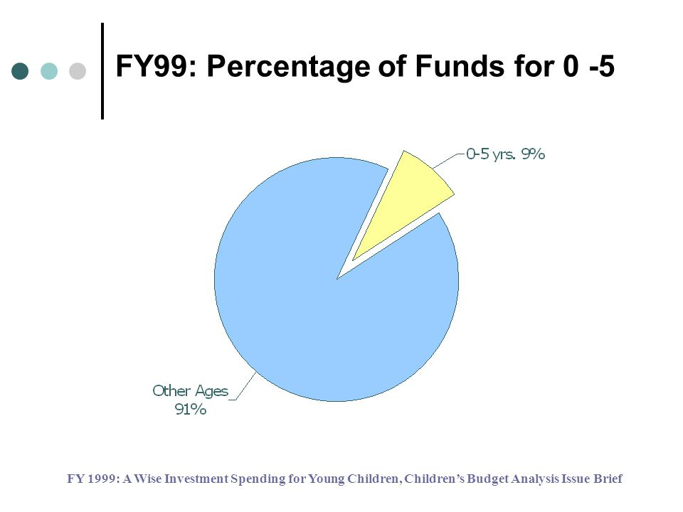 FY99: Percentage of Funds for 0 -5 FY 1999: A Wise Investment Spending for Young Children, Childrens Budget Analysis Issue Brief