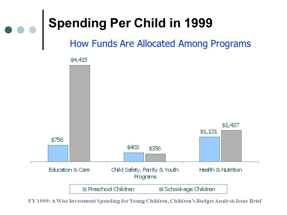 Spending Per Child in 1999 How Funds Are Allocated Among Programs FY 1999: A Wise Investment Spending for Young Children, Childrens Budget Analysis Issue Brief