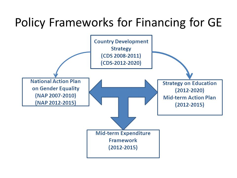 Policy Frameworks for Financing for GE Country Development Strategy (CDS ) (CDS ) National Action Plan on Gender Equality (NAP ) (NAP ) Strategy on Education ( ) Mid-term Action Plan ( ) Mid-term Expenditure Framework ( )