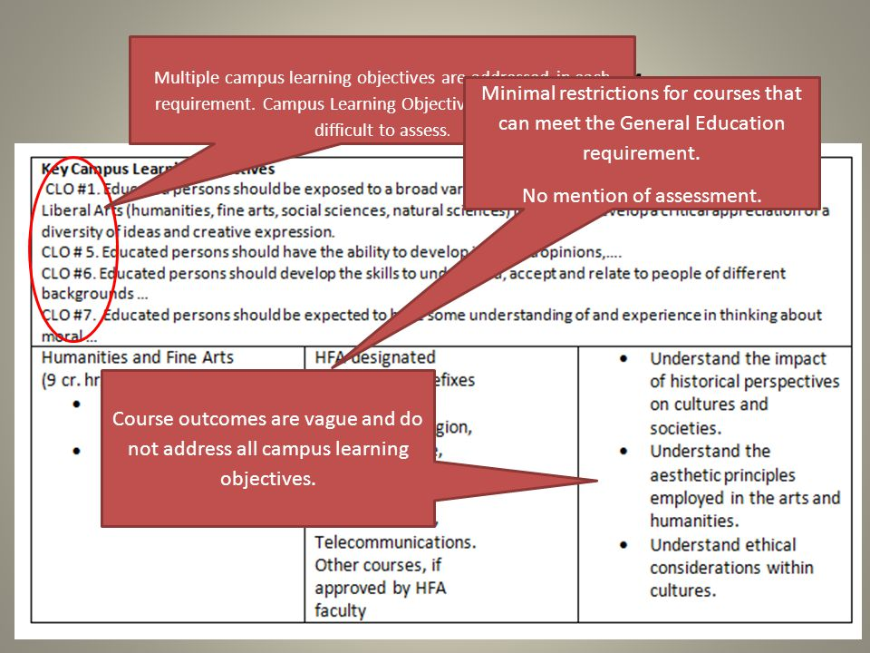 A look at the policy Multiple campus learning objectives are addressed in each requirement.