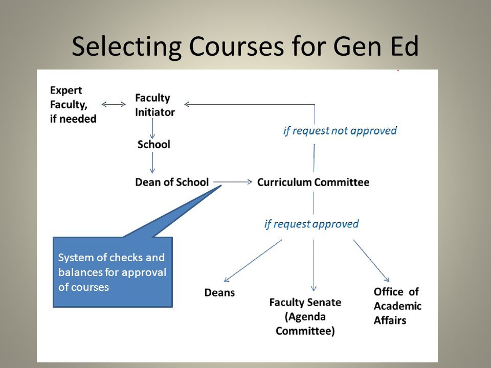 Selecting Courses for Gen Ed System of checks and balances for approval of courses