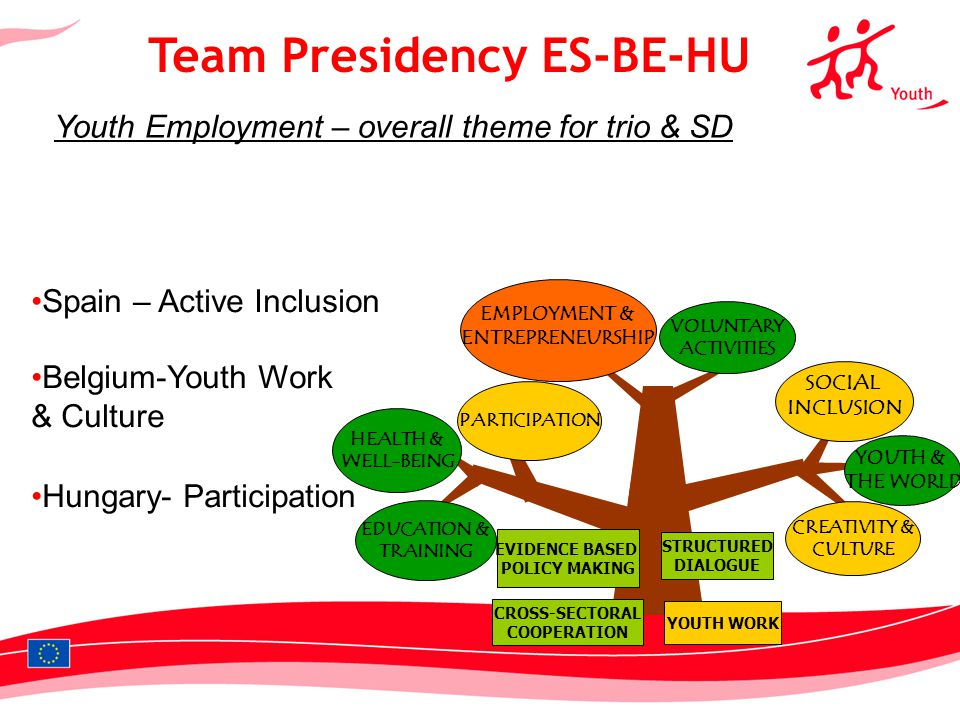 1 Team Presidency ES-BE-HU Youth Employment – overall theme for trio & SD CREATIVITY & CULTURE YOUTH & THE WORLD SOCIAL INCLUSION EMPLOYMENT & ENTREPRENEURSHIP VOLUNTARY ACTIVITIES EDUCATION & TRAINING PARTICIPATION HEALTH & WELL-BEING Spain – Active Inclusion Belgium-Youth Work & Culture Hungary- Participation STRUCTURED DIALOGUE EVIDENCE BASED POLICY MAKING YOUTH WORK CROSS-SECTORAL COOPERATION