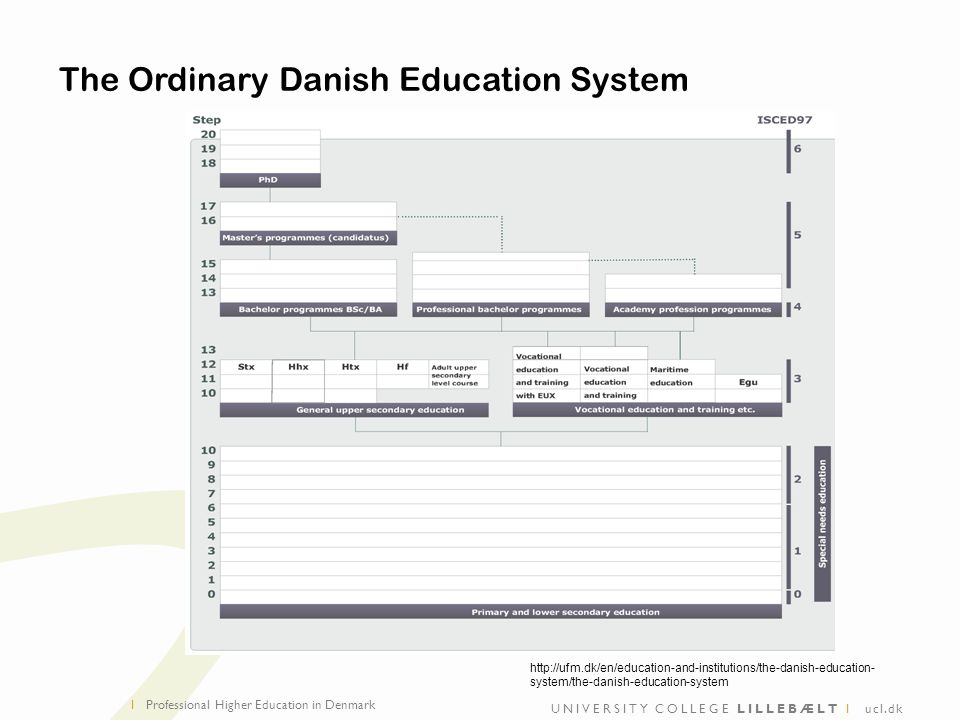 UNIVERSITY COLLEGE LILLEBÆLT I ucl.dk I The Ordinary Danish Education System Professional Higher Education in Denmark   system/the-danish-education-system