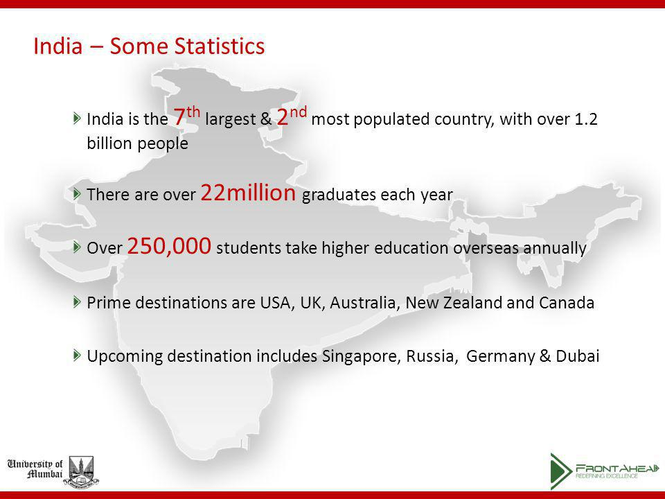 India – Some Statistics India is the 7 th largest & 2 nd most populated country, with over 1.2 billion people There are over 22million graduates each year Over 250,000 students take higher education overseas annually Prime destinations are USA, UK, Australia, New Zealand and Canada Upcoming destination includes Singapore, Russia, Germany & Dubai