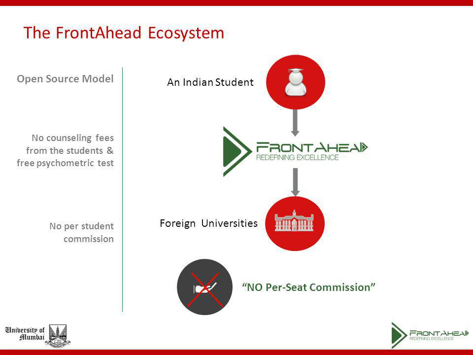 The FrontAhead Ecosystem NO Per-Seat Commission Open Source Model No counseling fees from the students & free psychometric test No per student commission An Indian Student Foreign Universities