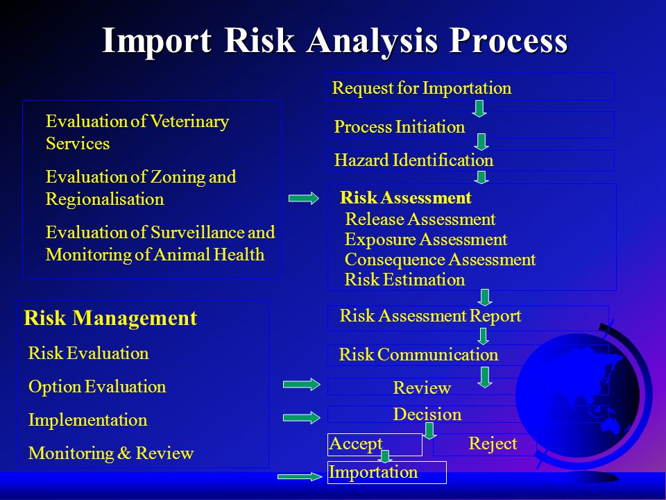 Import Risk Analysis Process Evaluation of Veterinary Services Evaluation of Zoning and Regionalisation Evaluation of Surveillance and Monitoring of Animal Health Request for Importation Process Initiation Hazard Identification Risk Assessment Release Assessment Exposure Assessment Consequence Assessment Risk Estimation Risk Management Risk Evaluation Option Evaluation Implementation Monitoring & Review Risk Assessment Report Risk Communication Review Decision Accept Reject Importation