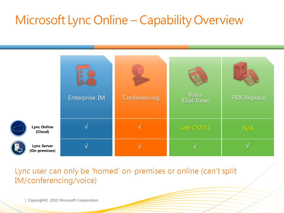 | Copyright© 2010 Microsoft Corporation Lync user can only be homed on-premises or online (cant split IM/conferencing/voice) Microsoft Lync Online – Capability Overview