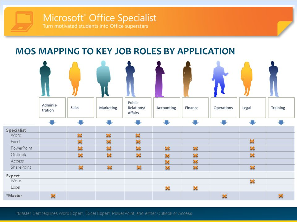 Microsoft Office Specialist More Than A Single Certification The
