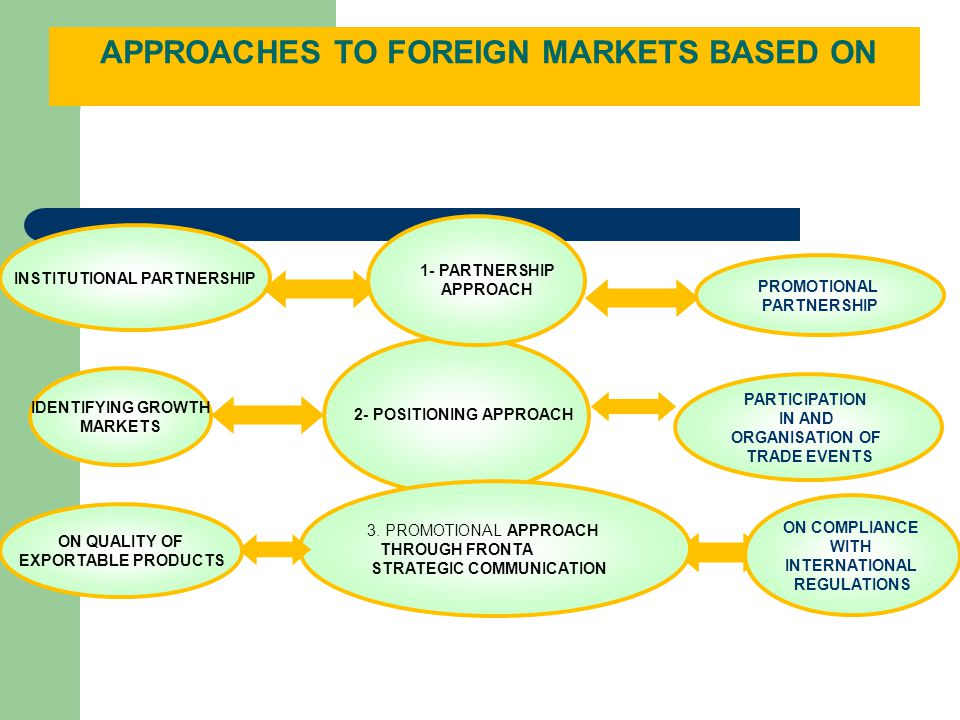 2- POSITIONING APPROACH PARTICIPATION IN AND ORGANISATION OF TRADE EVENTS APPROACHES TO FOREIGN MARKETS BASED ON IDENTIFYING GROWTH MARKETS 3.