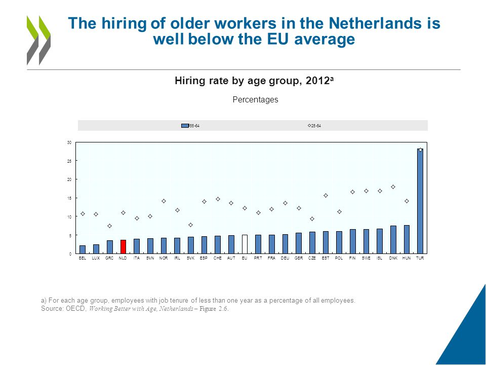 The hiring of older workers in the Netherlands is well below the EU average Hiring rate by age group, 2012 a Percentages a) For each age group, employees with job tenure of less than one year as a percentage of all employees.