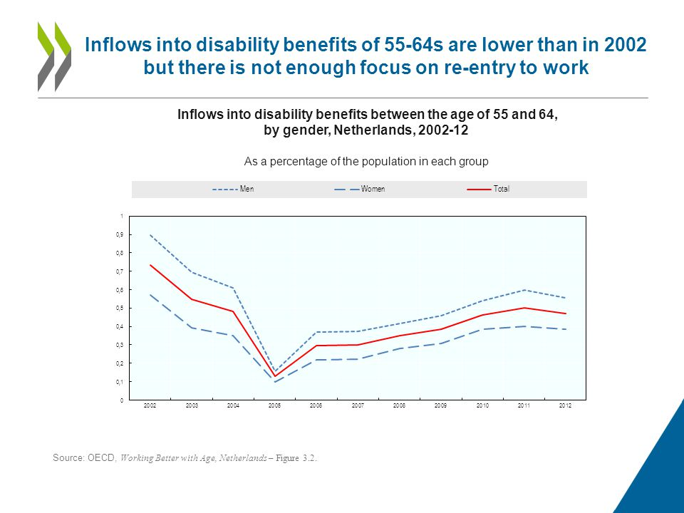 Inflows into disability benefits of 55-64s are lower than in 2002 but there is not enough focus on re-entry to work Inflows into disability benefits between the age of 55 and 64, by gender, Netherlands, As a percentage of the population in each group Source: OECD, Working Better with Age, Netherlands – Figure 3.2.