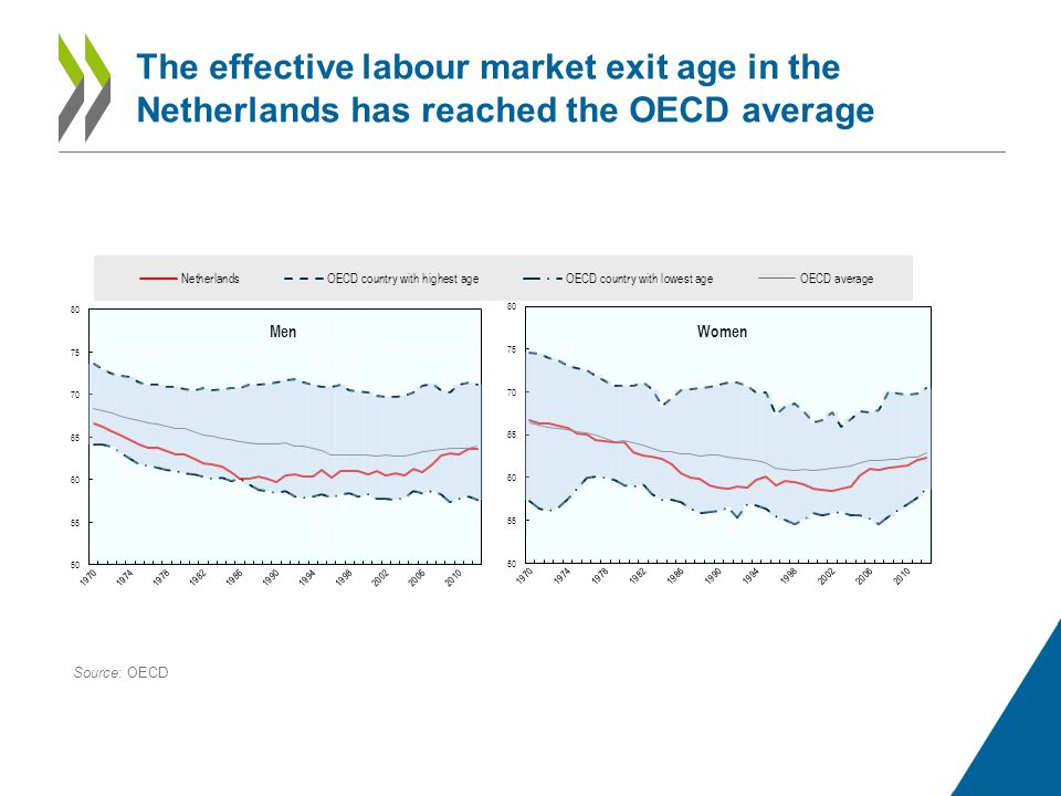 The effective labour market exit age in the Netherlands has reached the OECD average Source: OECD Men Women