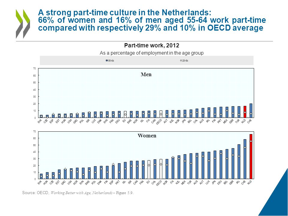 A strong part-time culture in the Netherlands: 66% of women and 16% of men aged work part-time compared with respectively 29% and 10% in OECD average Part-time work, 2012 As a percentage of employment in the age group Men Women Source: OECD, Working Better with Age, Netherlands – Figure 5.9.