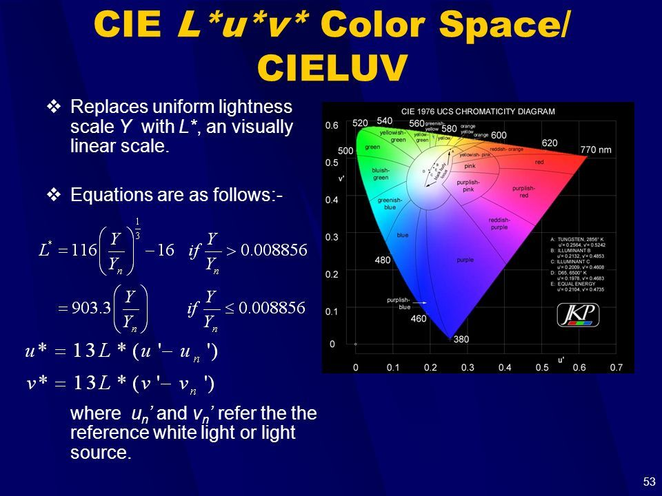 1 Introduction to Color Spaces Author: Chik-Yau Foo Mobile