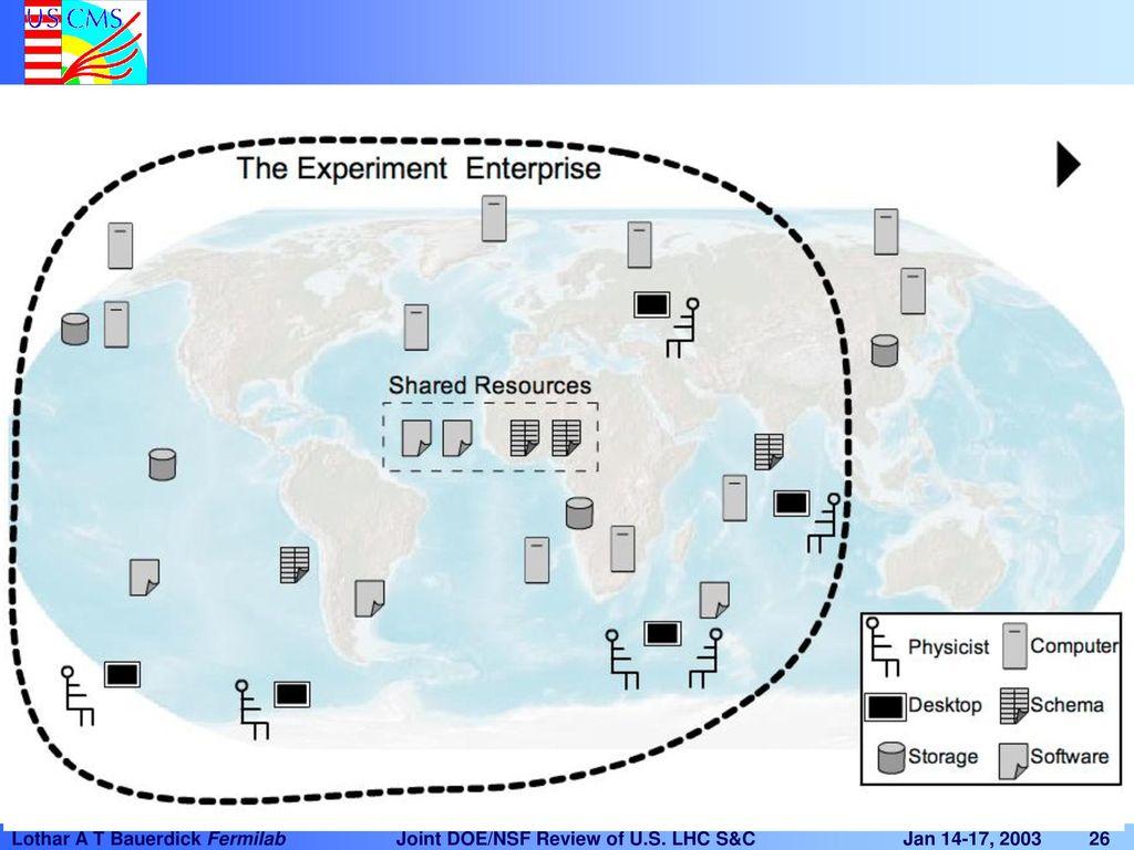 The U.S. CMS Grid Lothar A. T. Bauerdick, Fermilab - ppt download