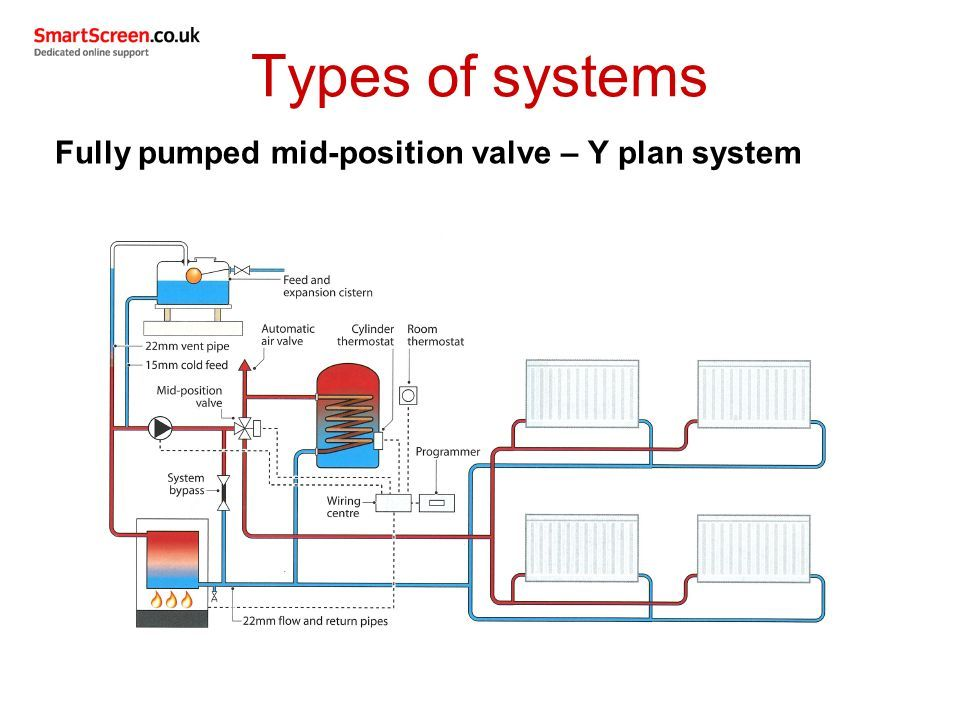 Outcome 1 (part 1) Types of domestic central heating systems installed in  domestic dwellings Unit 208: Central heating systems. - ppt downloadSlidePlayer