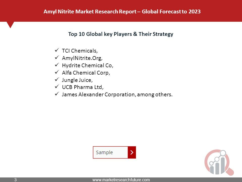Amyl Nitrite Market Research Report – Global Forecast to 2023