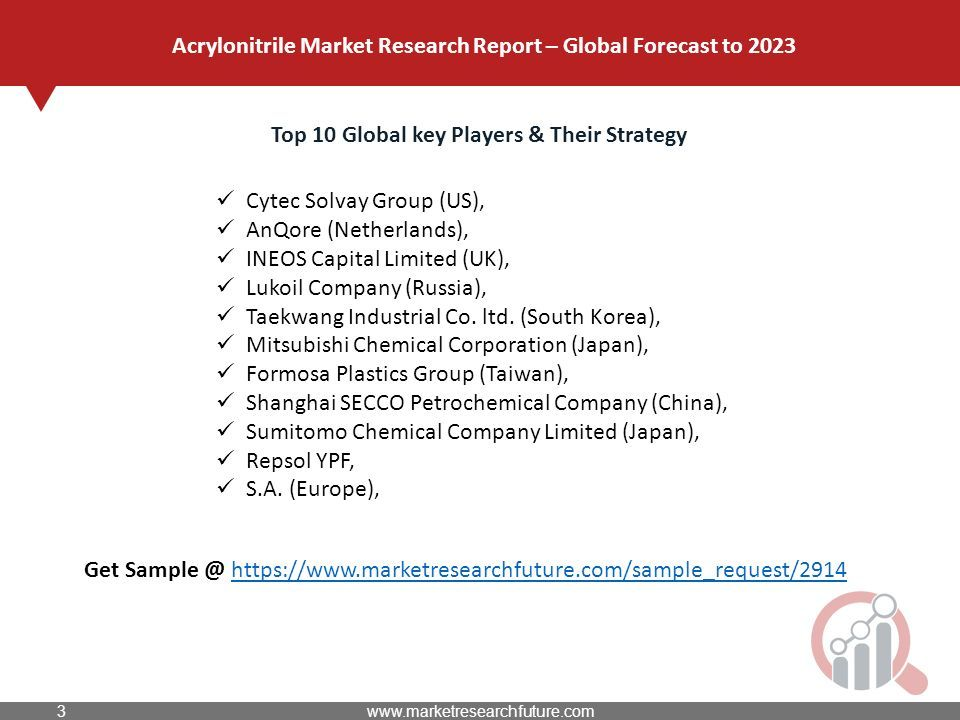 Acrylonitrile Market Research Report – Global Forecast to 2023